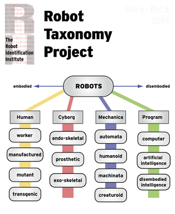 The Robot Identification Institute || Robot Taxonomy Project